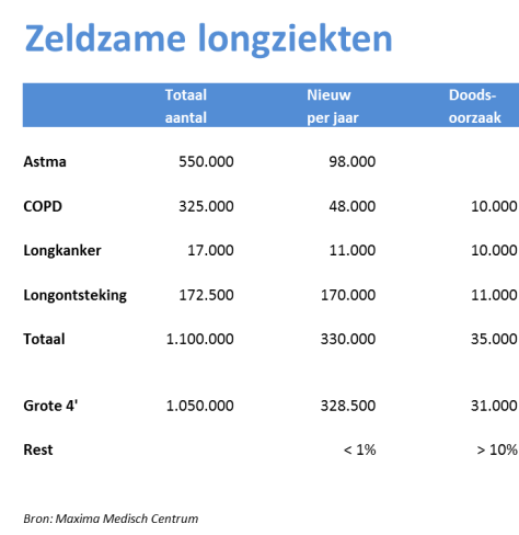 zeldzame_longziekten_2_grafiek_png